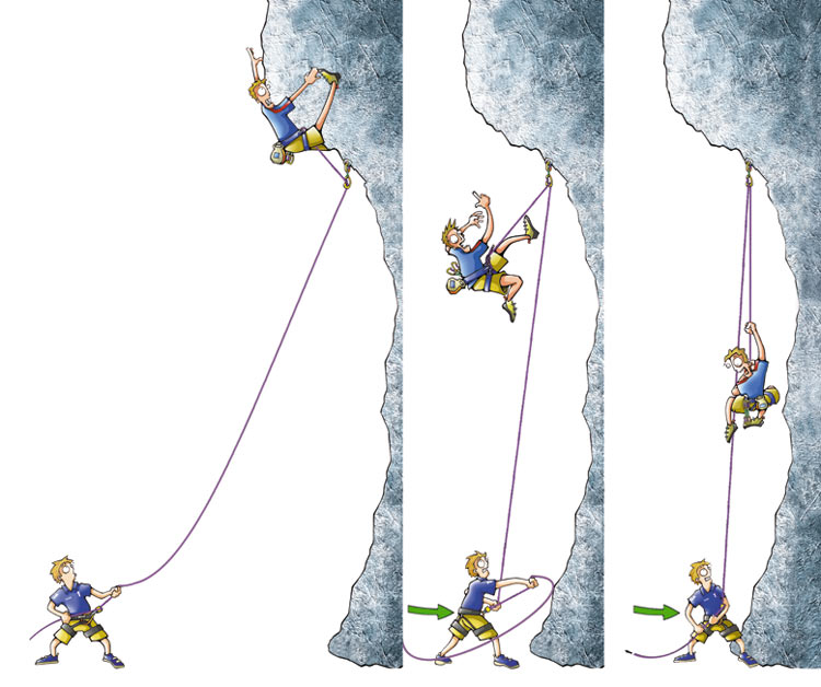 Dynamic belaying illustration, 70 kb