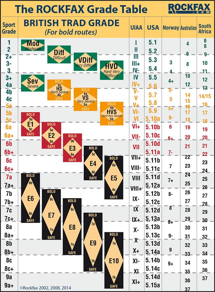 Trad Grade Table - Bold, 196 kb