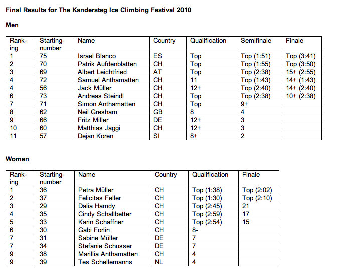 Kandersteg Ice Climbing Festival 2010 Results, 114 kb