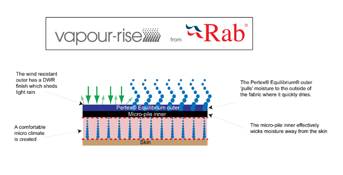 What Vapour-rise does, 83 kb