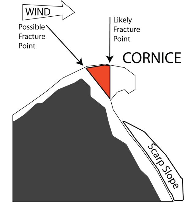Cornices, 70 kb