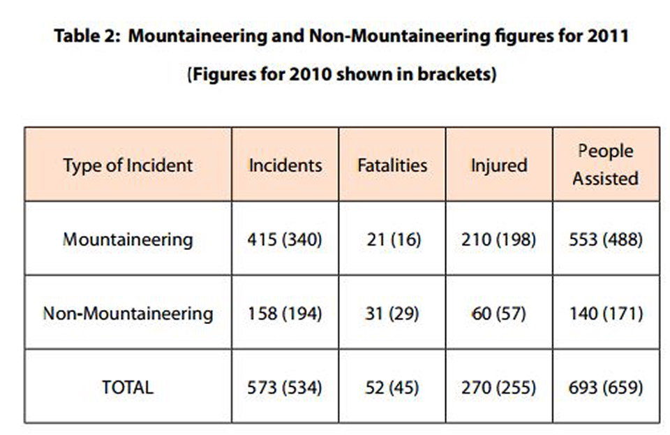 table of MR incidents © UKC Articles