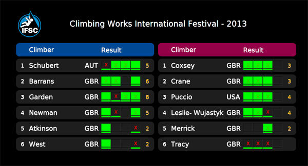 CWIF Results, 110 kb
