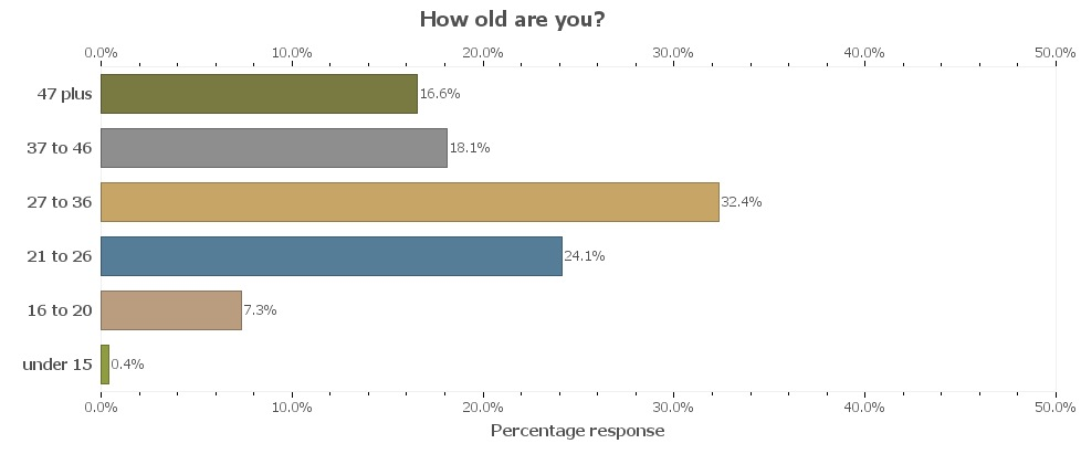 UKC Readership Survey - age range, 34 kb