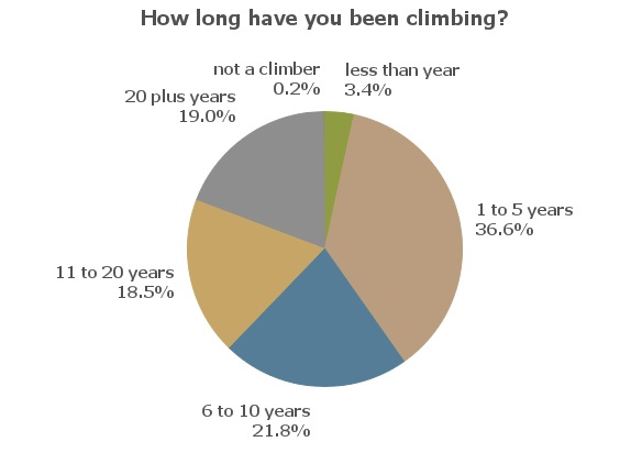 UKC Readership Survey - how long climbing, 25 kb