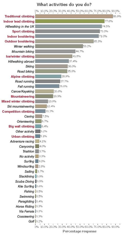 UKC Readership Survey - activities, 71 kb