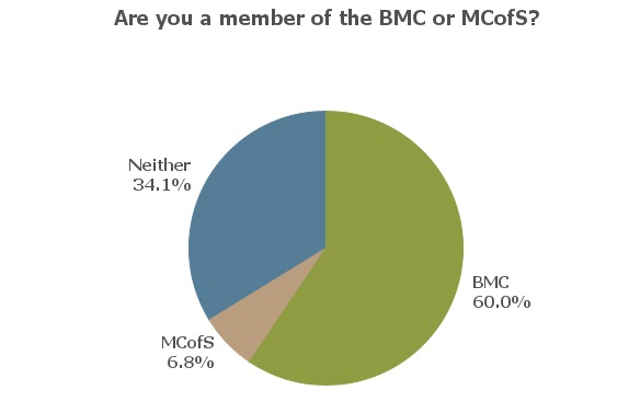 UKC Readership Survey - BMC membership, 18 kb