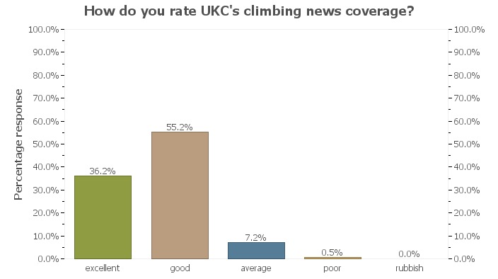UKC Readership Survey - News, 32 kb