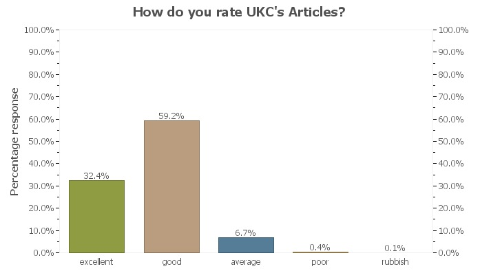 UKC Readership Survey - Articles, 31 kb