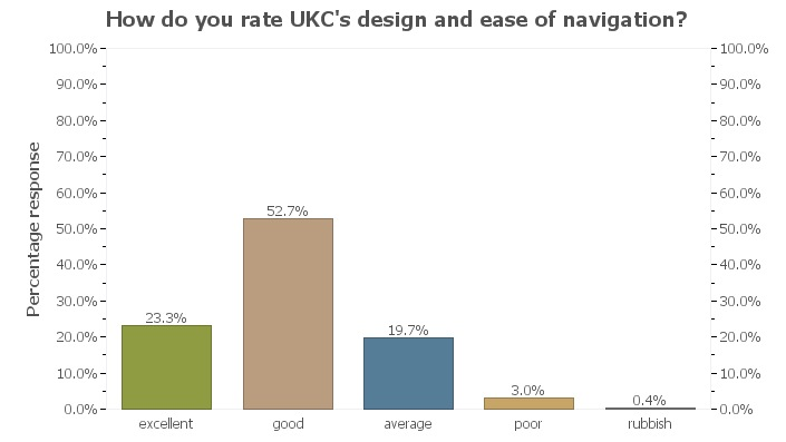 UKC Readership Survey - navigation , 33 kb