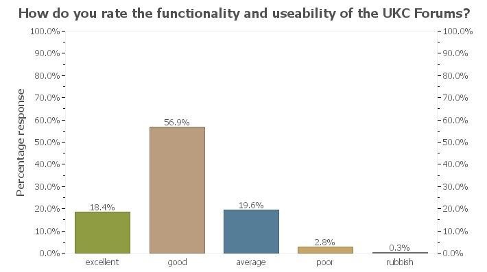 UKC Readership Survey - forum functionality, 37 kb