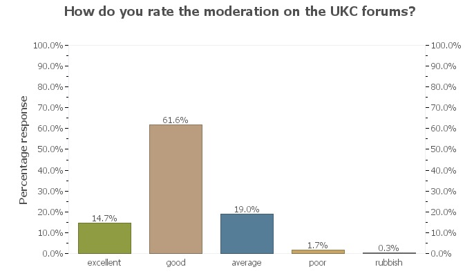 UKC Readership Survey - forum moderation, 32 kb