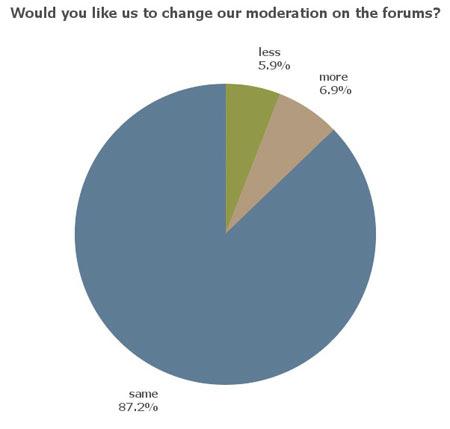 UKC Survey results - Forum moderation, 15 kb