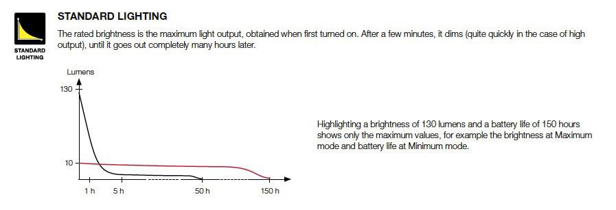 Petzl Lighting article - standard lighting graph, 34 kb
