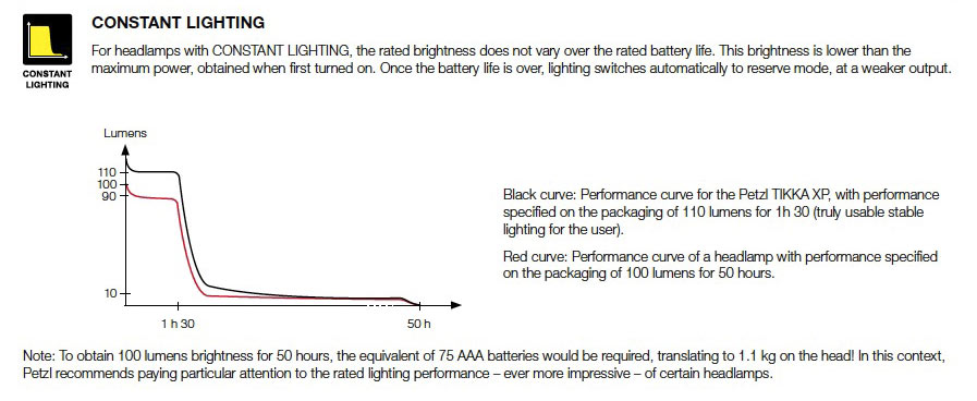 Petzl Lighting article - constant lighting graph, 58 kb