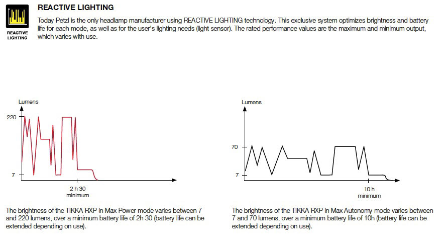 Petzl Lighting article - reactive lighting graph, 56 kb