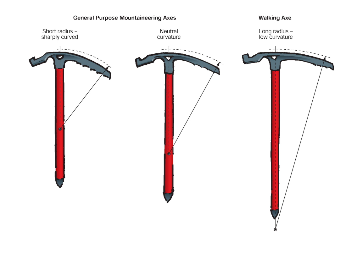 ice axe types, 131 kb