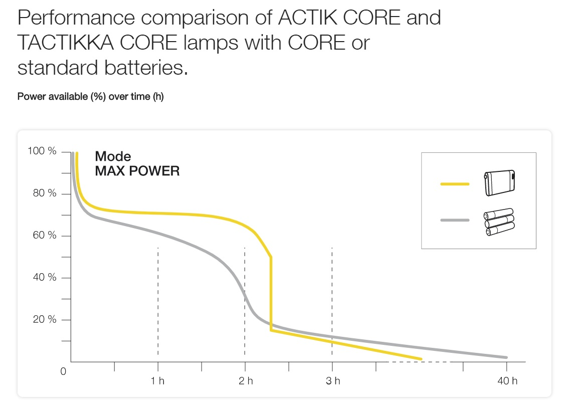 ACTIK performance graph, 34 kb