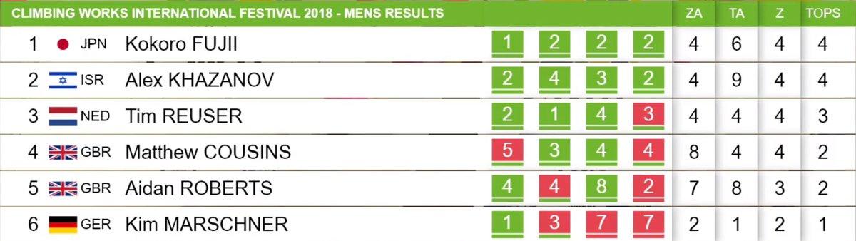 Men\'s Final Results © UKC News