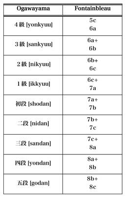 Japanese bouldering grade conversion, 21 kb