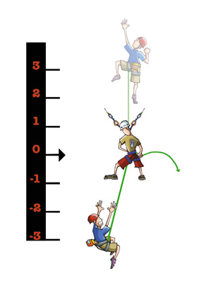 Fall factors - a fall past a belay, 20 kb